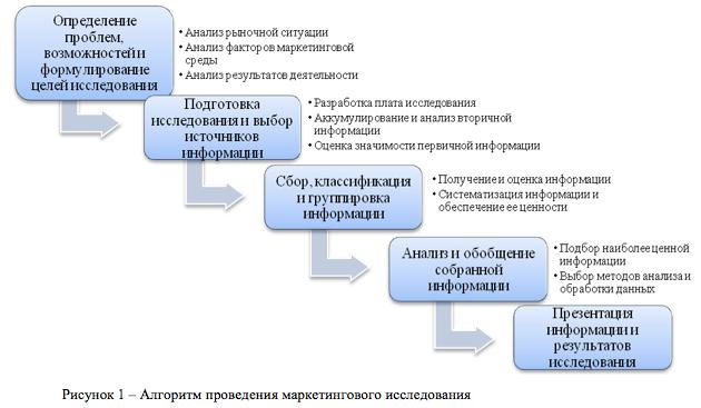 Организация системы маркетинговых исследований, разработка нового товара