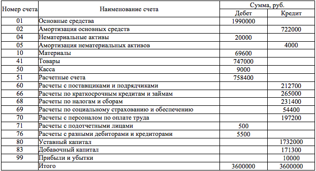 Таблица баланса в статистике