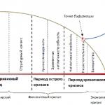 Рисунок 1 – Периоды развития кризиса на предприятии