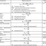 Таблица 1 – Методика расчета финансовых показателей для оценки его финансовой состоятельности