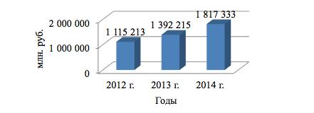 Рисунок 2. Динамика активов АО «Альфа-Банк» в 2012-2014 гг.