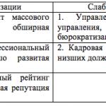 Таблица 2. Сильные и слабые стороны АО «Альфа-Банк»
