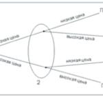 Рисунок 2 – Развернутая форма игры