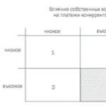 Рисунок 3 – Область стратегических решений, представляющая интерес для теории игр