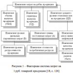Факторная система затрат на 1 руб. товарной продукции