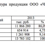Структура продукции ООО «Чугунолитейный завод» в 2013-2014 гг.